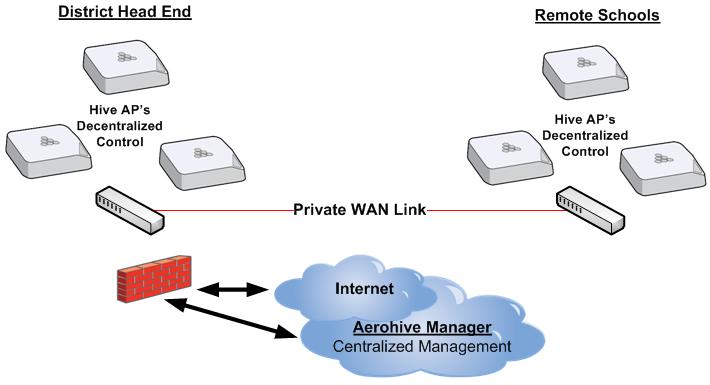 BYOD Wireless Networks - Aerohive